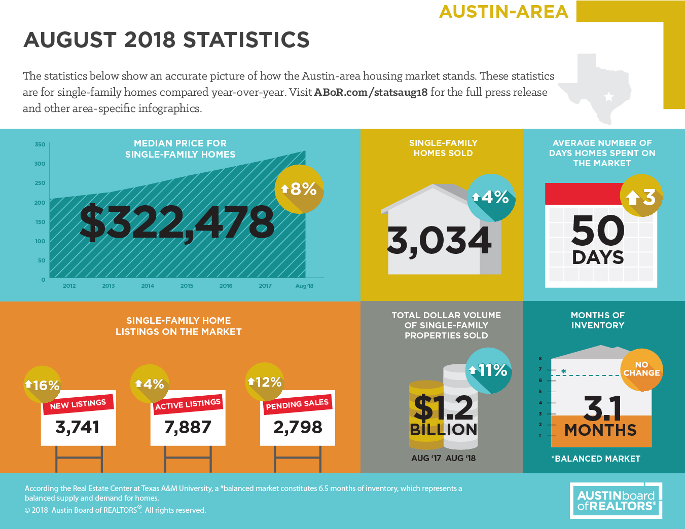 August Real Estate Market Report
