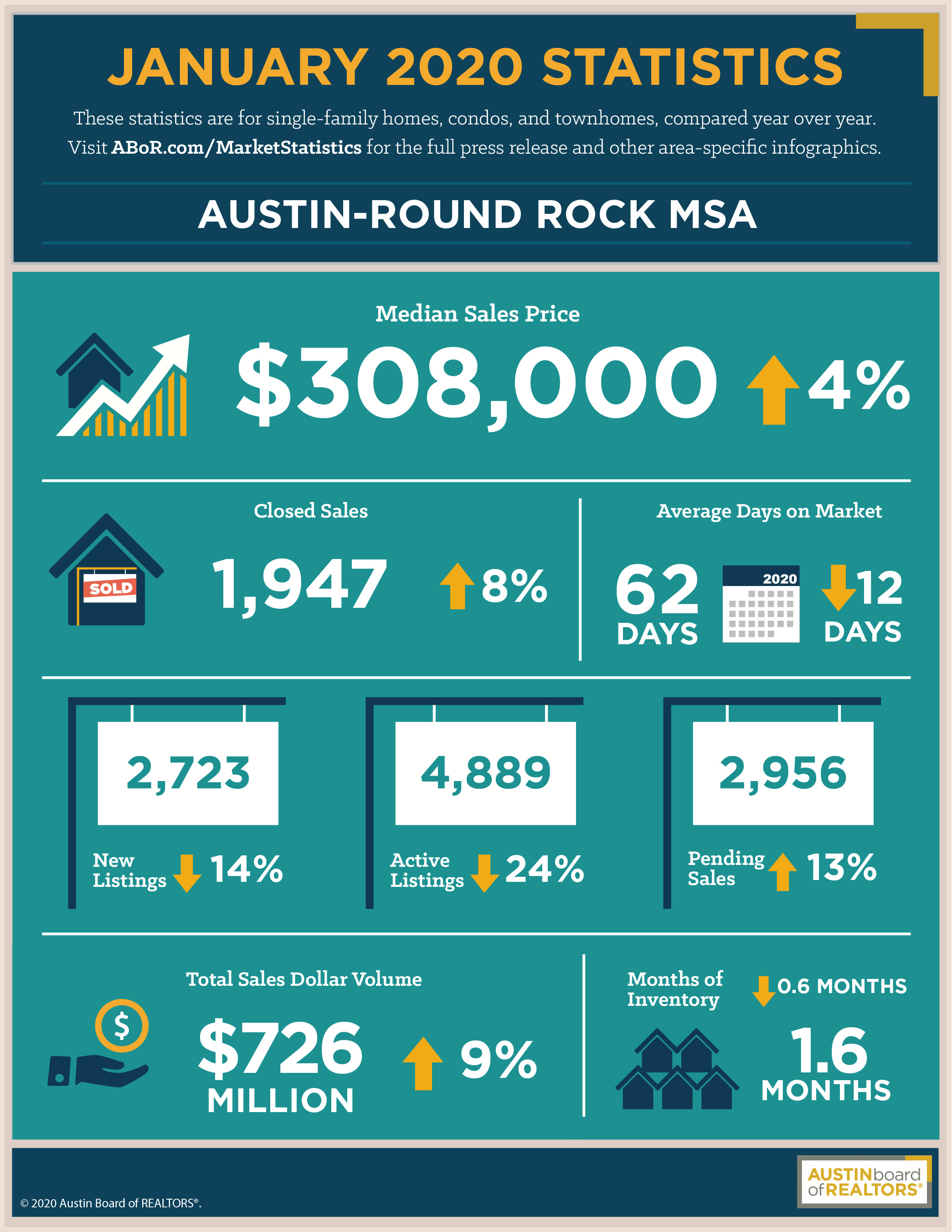 Austin Home Sales – 2020 Is Off To A Strong Start